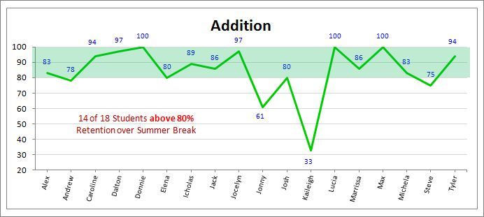2nd Grade - Retention over Summer